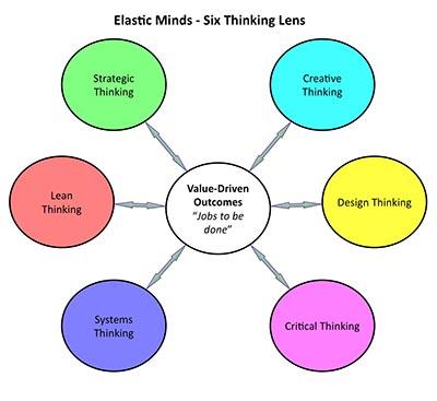Elastic Minds - Six Thinking Lens