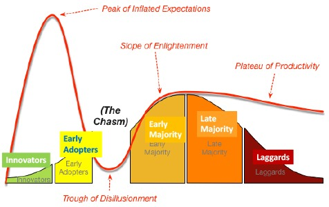 Cross Chasm Hype Cycle Image