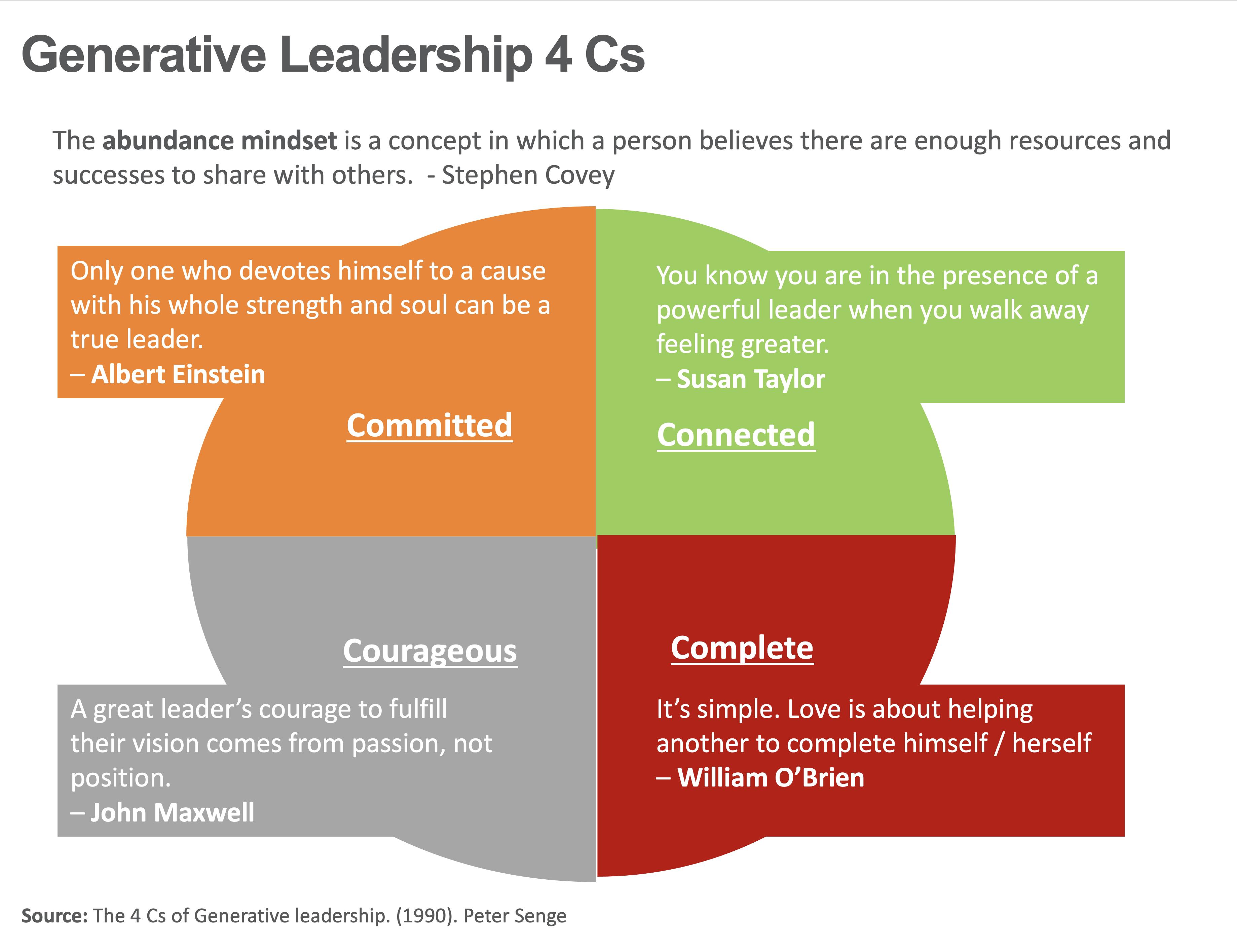Generative Leadership 4Cs