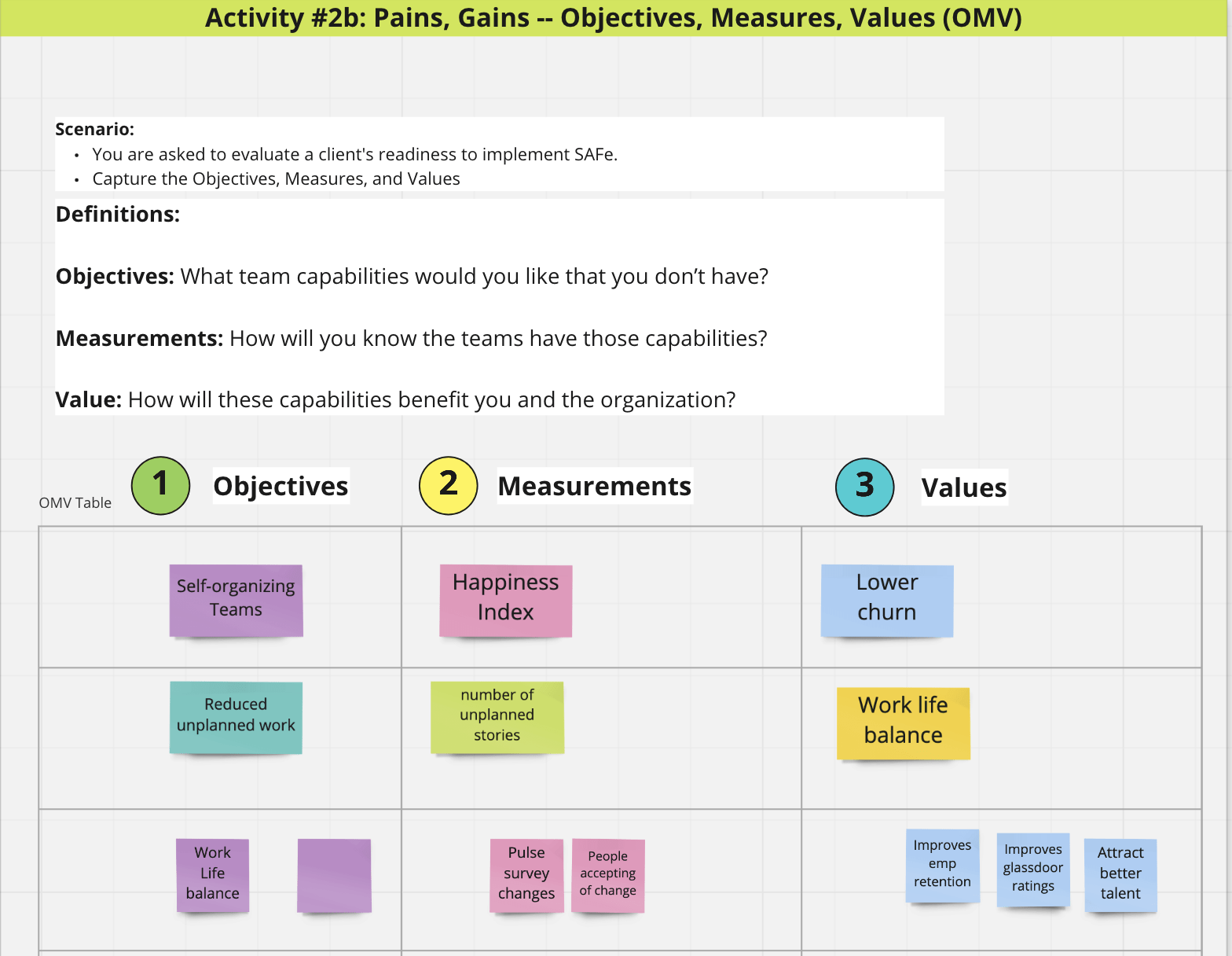 Objectives, Measures, and Values (OMV)